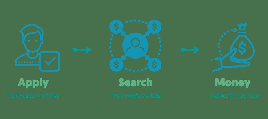 Short Term Loans Process